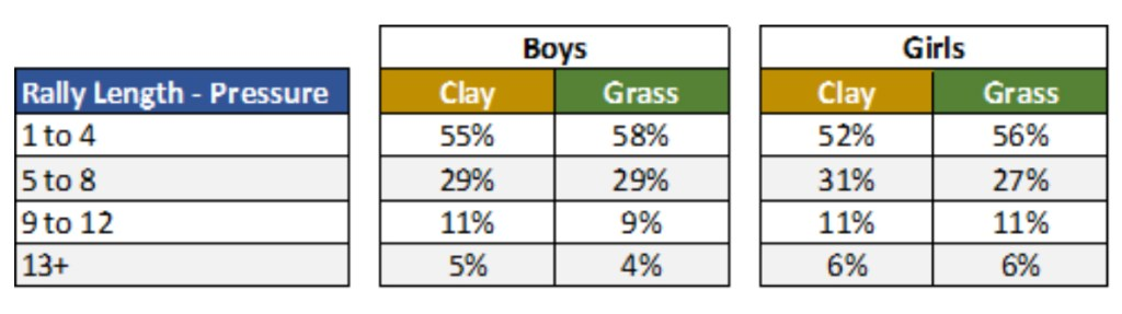 Pressure Points for Boys and Girls Clay vs Grass