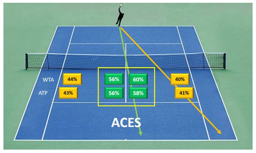 Aces Served US Open 2019-2020