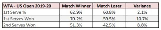 WTA US Open 2019-20 Match Winner