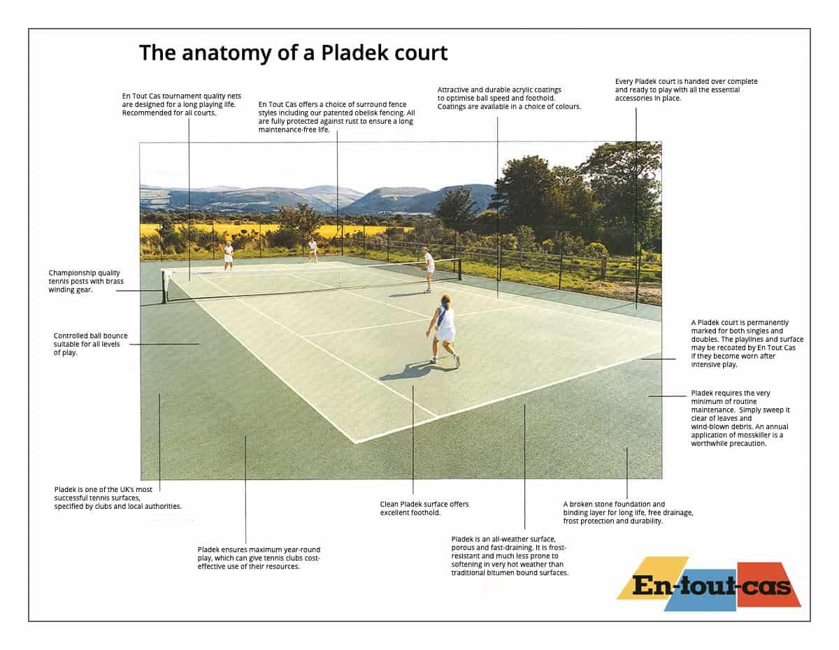 Anatomy of a Pladek court