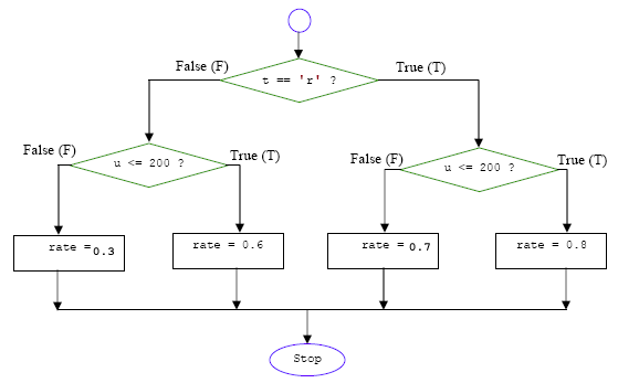 Flowchart Language Programming