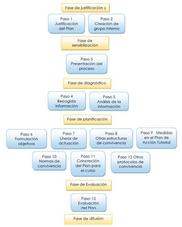 Plan de Convivencia: fases para su elaboración según Luengo Latorre