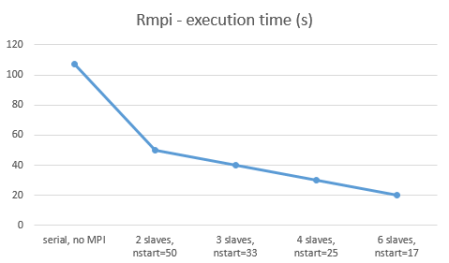 mpi_results_graph_corrected