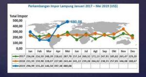 Nilai impor Lampung periode Januari 2017 - Mei 2019 (Sumber: BPS Lampung)