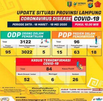 Update data kasus Covid-19 di Provinsi Lampung hingga Selasa, 19 Mei 2020.