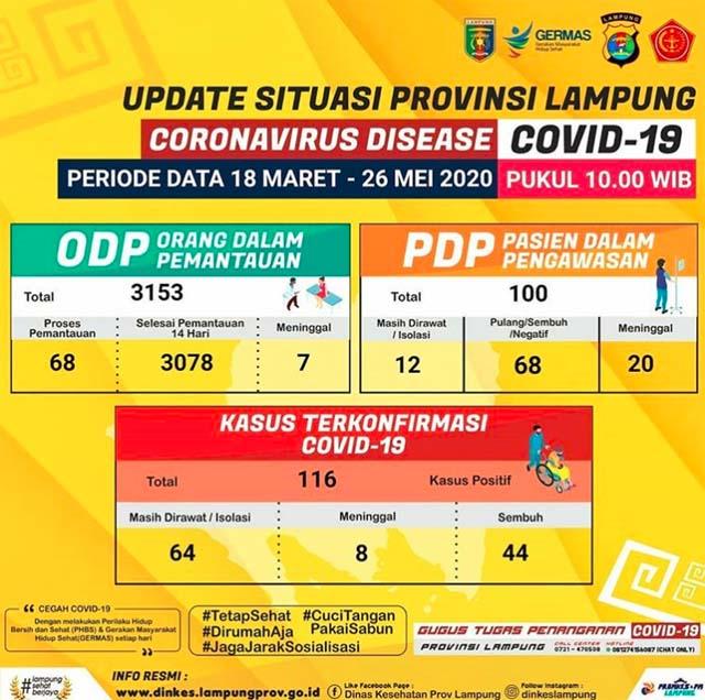Infografis data kasus Covid-19 di Provinsi Lampung sampai dengan Selasa, 26 Mei 2020. Sumber: Gugus Tugas Penanganan Covid-19 Provinsi Lampung