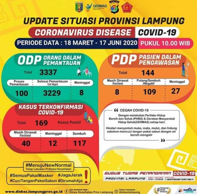 Data kasus Covid-19 di Lampung pada 17 Juni 2020.