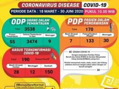 Data kasus Covid-19 di Lampung pada 30 Juni 2020.