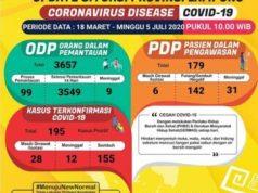 Data kasus Covid-19 di Lampung pada 5 Juli 2020.