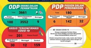 Data kasus Covid-19 di Lampung pada 6 Juli 2020.