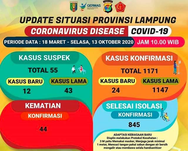 Data kasus Covid-19 di Lampung pada 13 Oktober 2020.