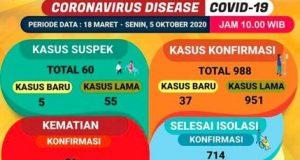 Data kasus Covid-19 di Lampung pada 5 Oktober 2020 menurut Satgas Penanganan Covid-19 Provinsi Lampung.