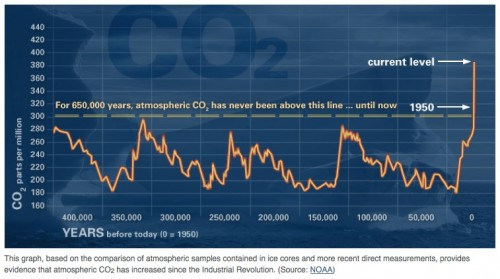The NASA website uses CO2 changes as a marker for climate change.
