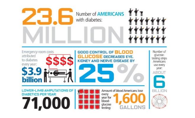 Term life insurance diabetes