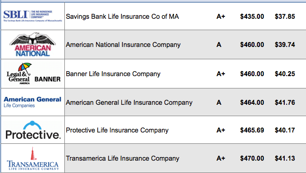 30 year term life insurance quotes see rate chart