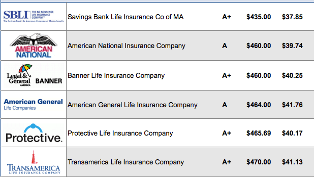 30 Year Term Life Insurance Quotes Glamorous 30 Year Term Life Insurance  Quotessee Rate Chart
