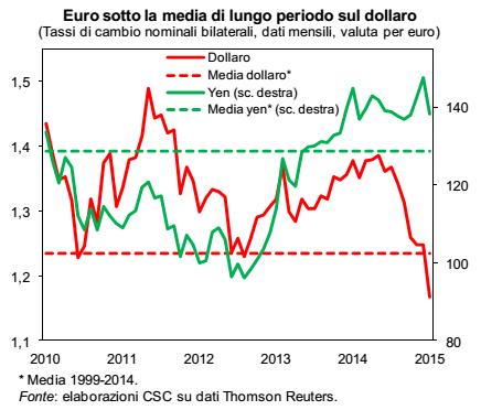 calo euro