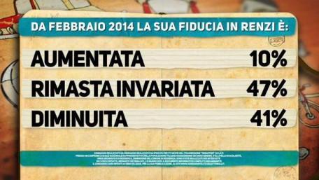Sondaggio Ipsos. Cartello Pagnoncelli: per il 47% degli intervistati la fiducia in Renzi resta immutata