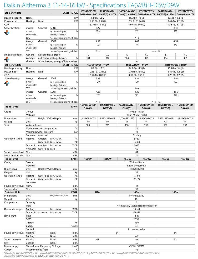 Daikin ALTHERMA 3 EPGA14DV/EABH16D6V, 14,55 KW šildymas, 6kw el. tenas, 220V  • Termomisija.lt Oro kondicionieriai, šilumos siurbliai. Montavimas, prekyba, priežiūra