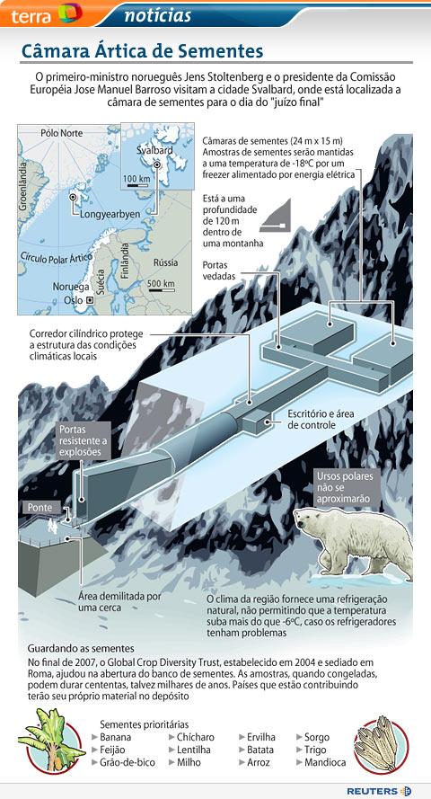 Câmara Ártica de Sementes