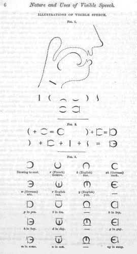 Visible speech illustration