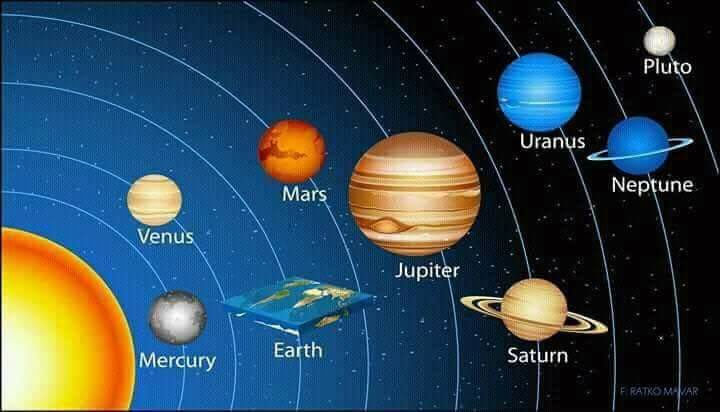 Solar system with flat earth