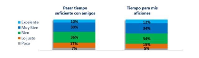 gráfico de CIGNA sobre el uso del smartphone