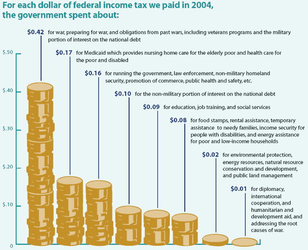 How Every US Dollar Is Spent