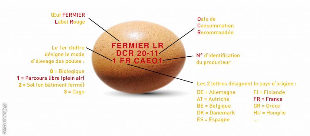 oeufs codes