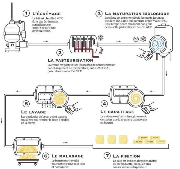 Beurre de Charentes Poitou - Elaboration