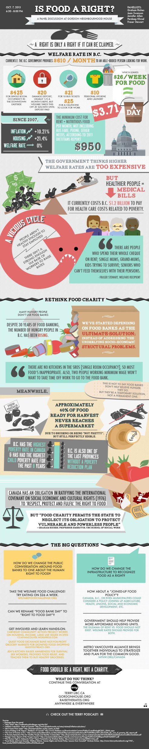 Is Food A Right Infographic