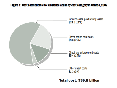 The costs of substance use in Canada, 2002, by the Canadian Centre on Substance Abuse