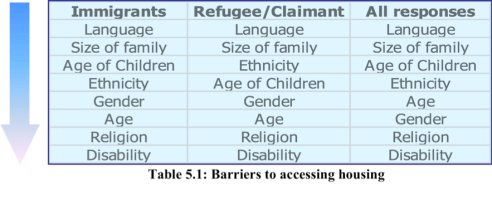 Immigrants and refugees claimants alike both found that language and size of family were their greatest obstacles in finding housing, while religion and disability were the least frequently cited barriers.