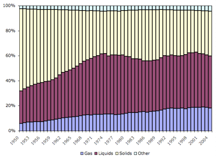 CO2 source over time