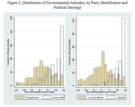environmental poll politics