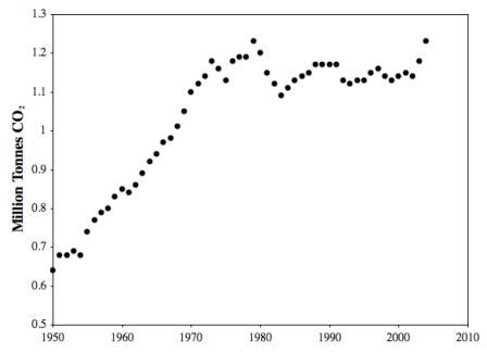 per capita CO2