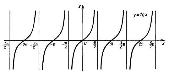 Графики функий тангенса и котангенса построение графиков