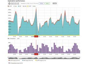 Surveillance des performances applicatives et du ressenti utilisateur