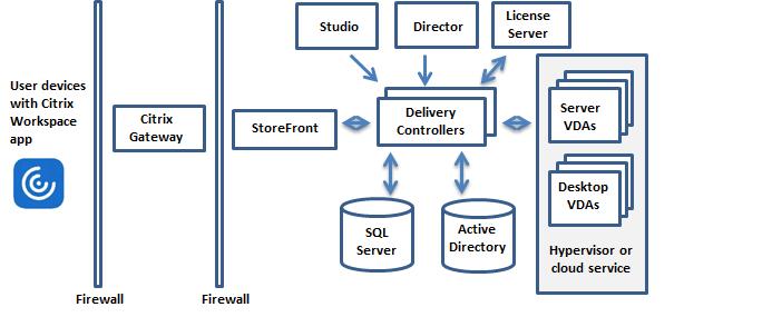 Vue d'ensemble Citrix Virtual Apps & Desktops
