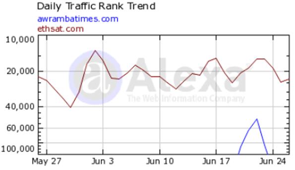 Alexa's global traffic rankings as of June 29, 2013 (Source: Alexa.com)
