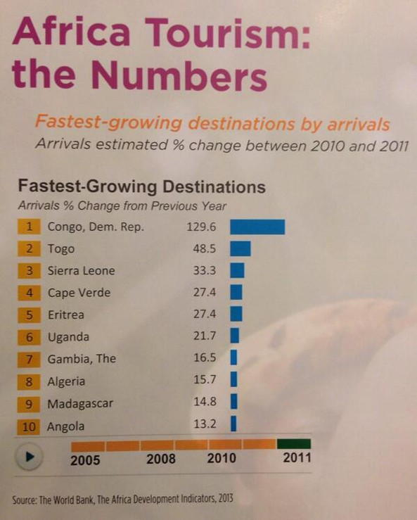 Africa Tourism: Eritrea 5th fastest-growing destinations by arrival
