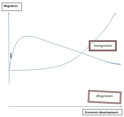 Figure 1: Graphical representation of migration transition theory ( Source: de Haas (2010) Migration transitions: a theoretical and empirical inquiry into the developmental drivers of international migration'. IMI Working Papers. Oxford, University of Oxford)