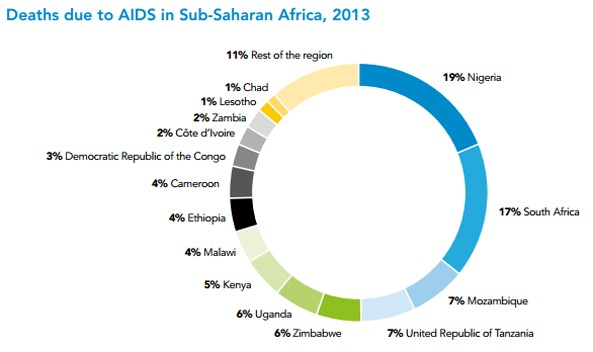 Deaths due to AIDS in Sub-Saharan Africa, 2013