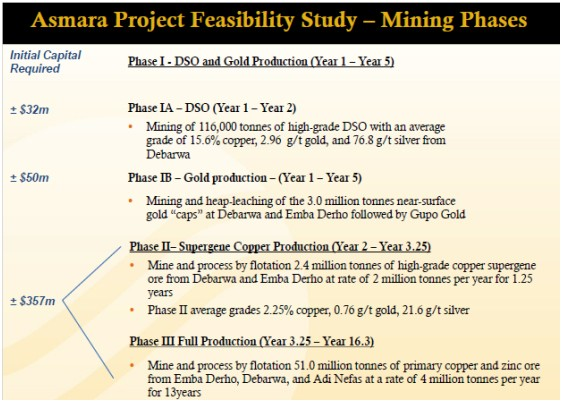 Asmara Project Feasibility Study - Mining Phases