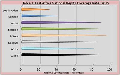 hepb3-coverage-2015
