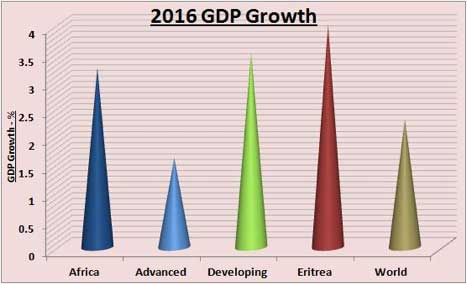 2016 GDP growth