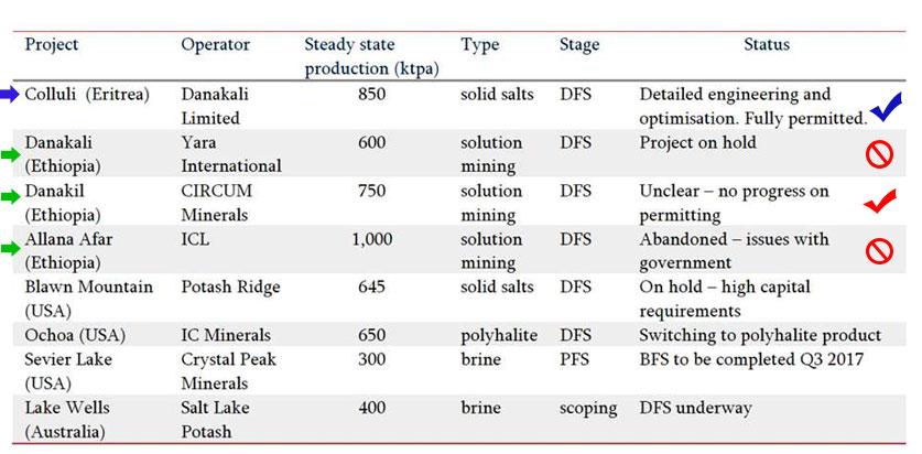 potash project in Eritrea and Ethiopia