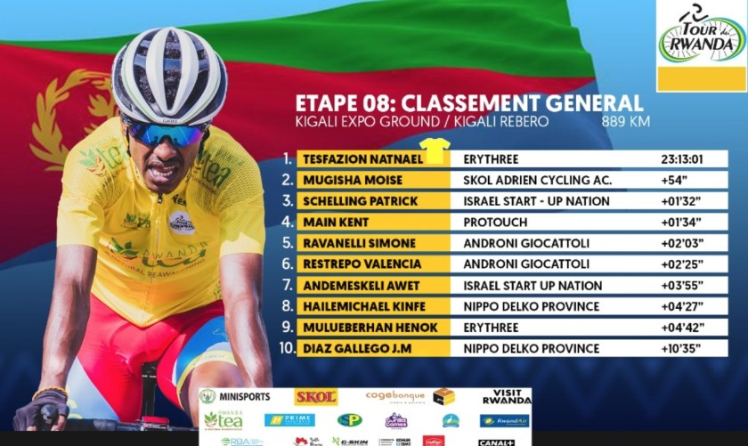 Natnael Tesfazion, 20, was in the Yellow Jersey for four days - since Stage 4