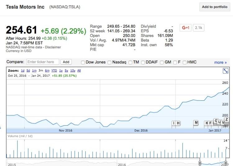 Trump effect takes hold of Tesla's (TSLA) stock price