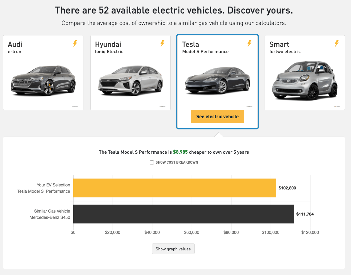 Electric Vehicle Total Cost Of Ownership Comparison And ...
